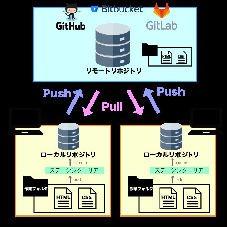 Gitの仕組み